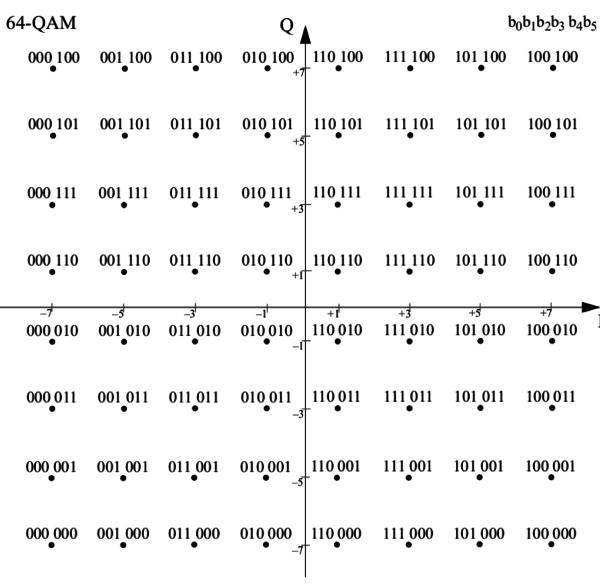 64QAM Chart
