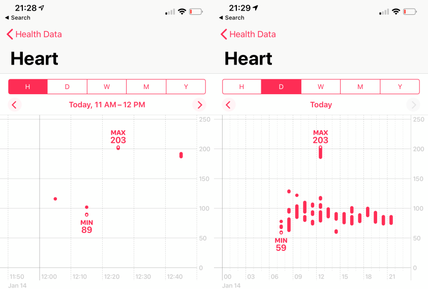 heart rate city